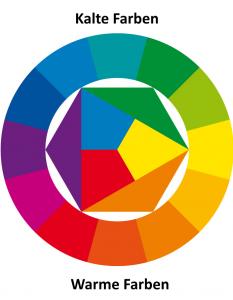 Farbkreis mit warmen (unten) und kalten (oben) Farben
